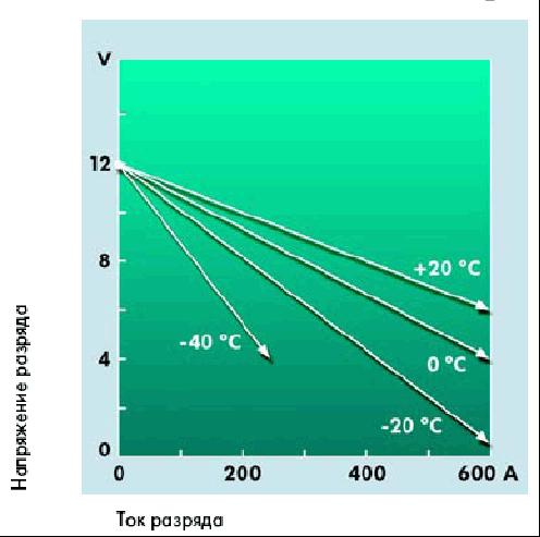 плотность разряженного аккумулятора автомобиля